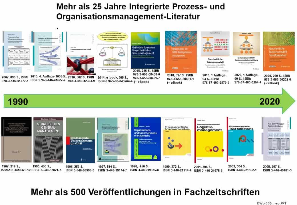 Buchübersicht Prof. Binner bis 2020
