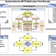 Systematischer MITO-Methoden-Tool-Einsatz